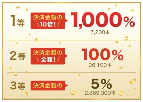 PayPayを使って、1等最大1000%が当てよう!